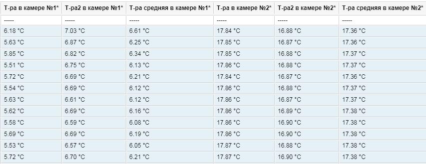Отчет по данным температуры в двух камерах в системе мониторинга Wialon
