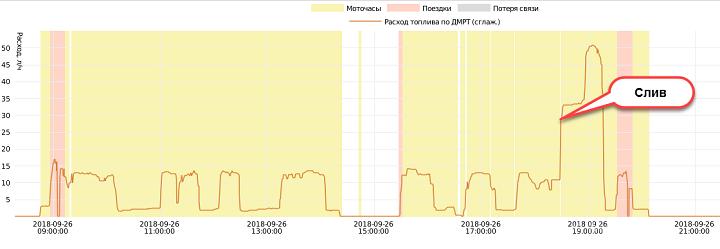 График расхода топлива для расходомера в Wialon