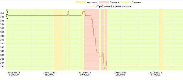 График уровня топлива в Wialon