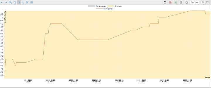 График Контроль температуры в Wialon