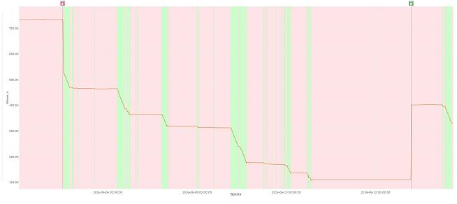 График Wialon с отображением фона в виде интервалов событий