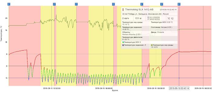 График по изменению уровня температуры в рефрижераторе