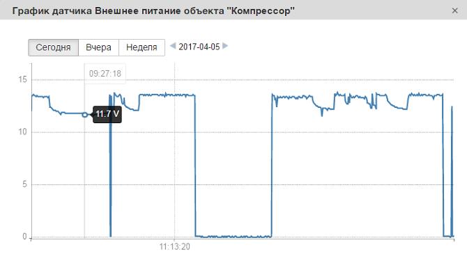 График по значениям датчиков стационарных объектов в приложения Sensalotar