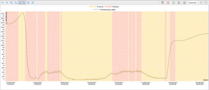 график температуры в Wialon