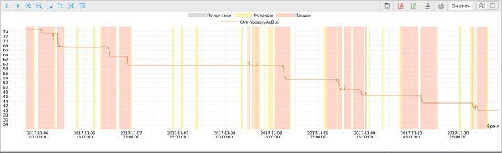 График по уровню AdBlue в Wialon
