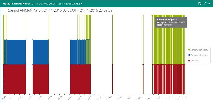Контроль наработок спецтехники на графике в приложении Engineer